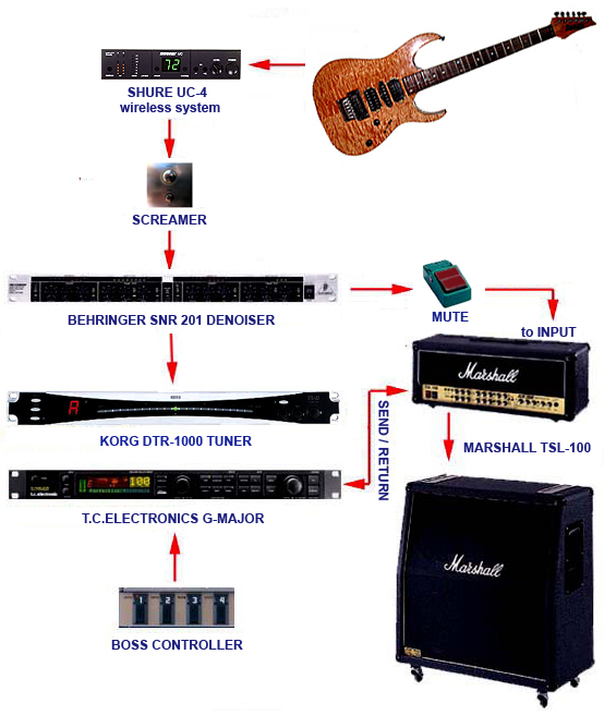 Схема подключения гитарного